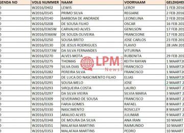 JUSPOL divulga lista de brasileiros que pediram autorização de residência no Suriname (Verifique o seu aqui)