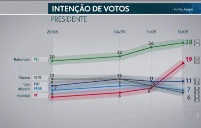 Pesquisa Datafolha de 20 de setembro para presidente por sexo, idade, escolaridade, renda, cor, religião e região
